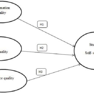 (PDF) The Influence of Information Quality, System Quality