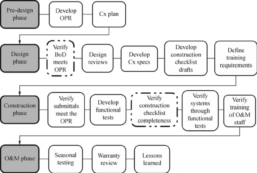 Flow chart of major Cx activities. Note: OPR — owner ' s
