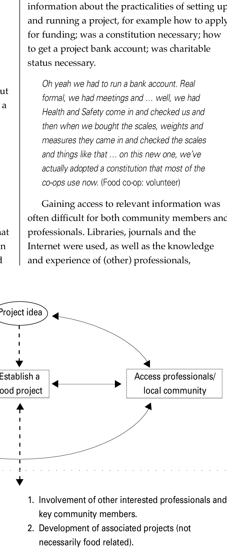 medium resolution of the process of setting up a food project