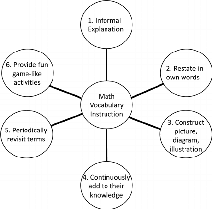 Concept map based on six recommendations by Marzano (2004