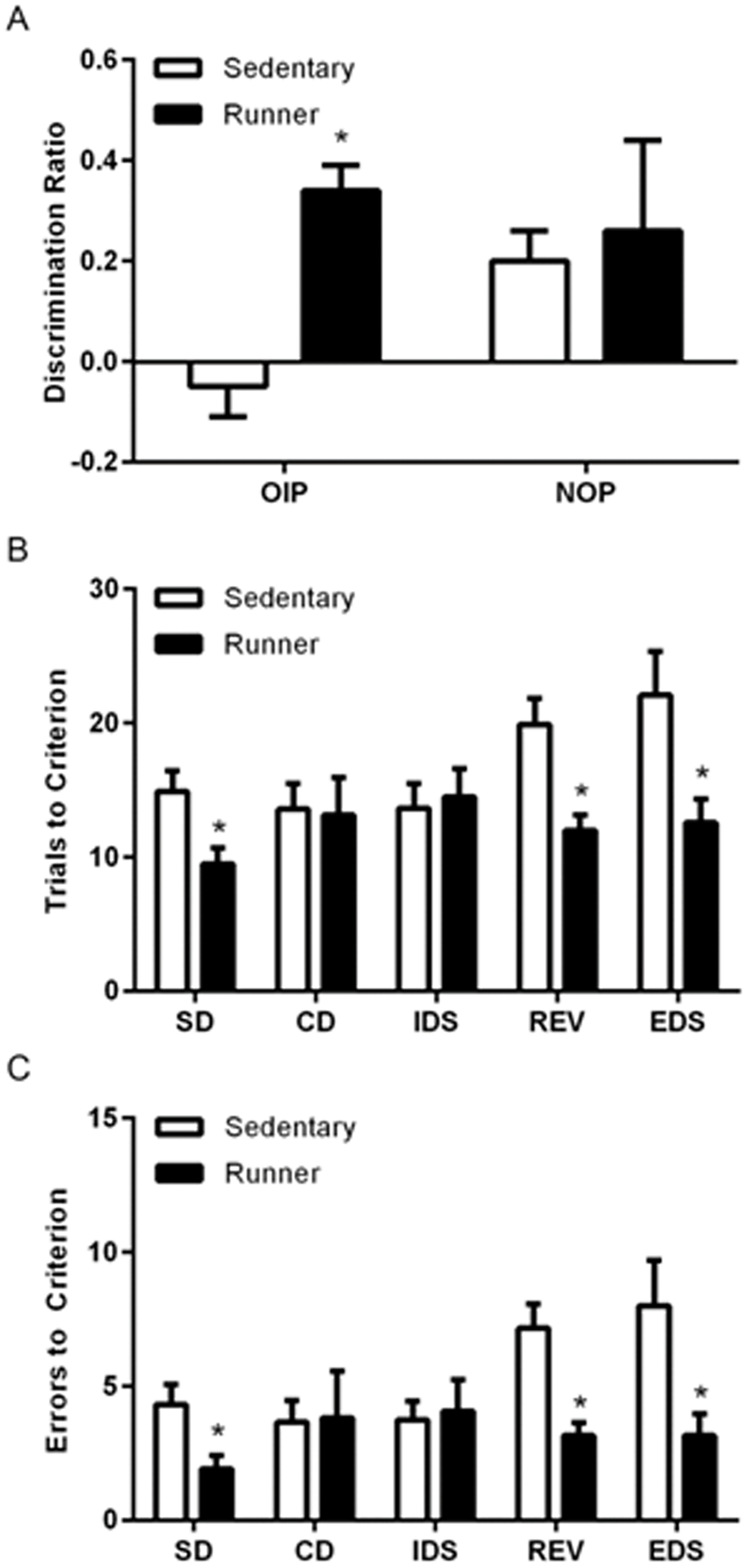 Running enhances cognitive performance on tasks known to