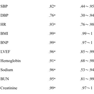 Modified Framingham Criteria for the Diagnosis of Chronic