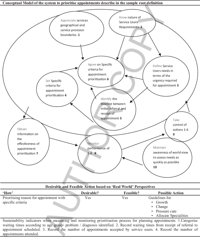 Example of root definition, conceptual model and