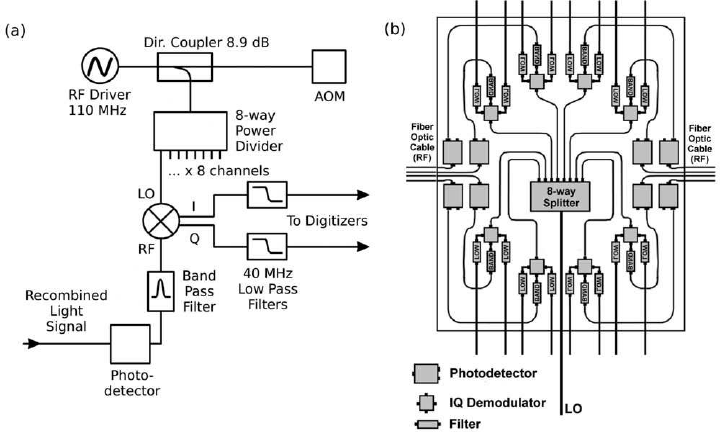 (a) An electrical schematic of RF components for all eight