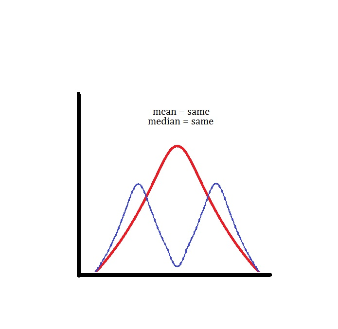 If I am comparing two distributions of data, one bimodal