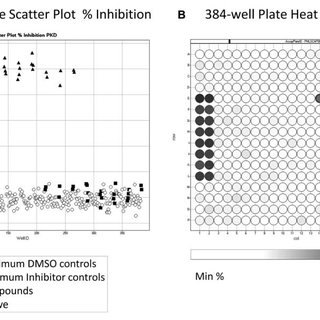 trellis heat map and scatter plot high-throughput