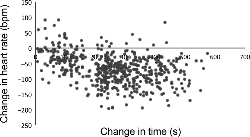 Heart rate change of Zebra Finch embryos during a period