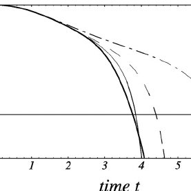 The dependence of barrier crossing times  on Planck's