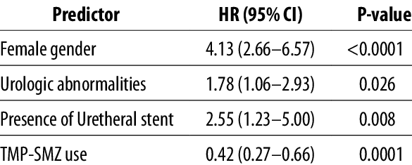 Univariate regression analysis of UTI risk factors. | Download Table