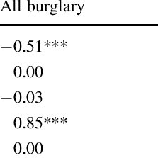 (PDF) Is it safer behind the gates? Crime and gated