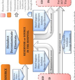 chain of transmission interventions model  [ 850 x 1420 Pixel ]