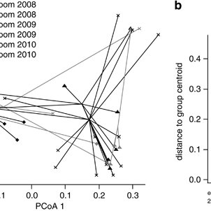 (PDF) Chytrid epidemics may increase genetic diversity of