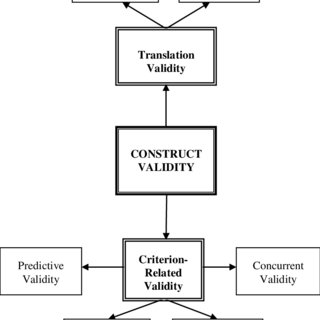 (PDF) Validity and Reliability in Social Science Research