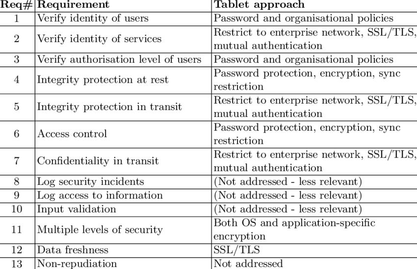 Summary Of How The Example Application Addresses Security