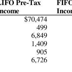 (PDF) A Roadblock to U.S. Adoption of IFRS is LIFO