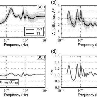 (PDF) Comparison of Time Series and Random-Vibration