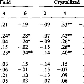 (PDF) Interpreting Correlations Between Children's