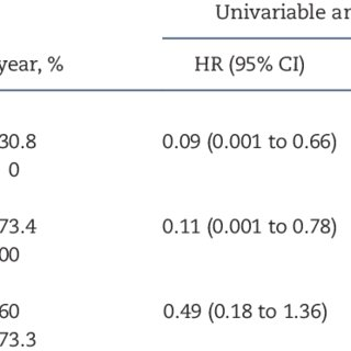 (PDF) Prognostic Significance of POLE Proofreading