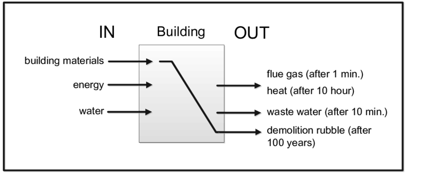Input, throughput and output of flows in the built