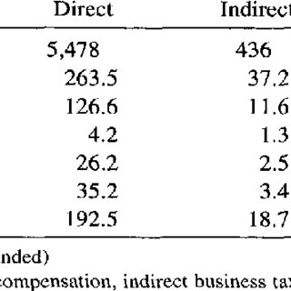 (PDF) The Economic Impact of the Mercedes Benz Investment