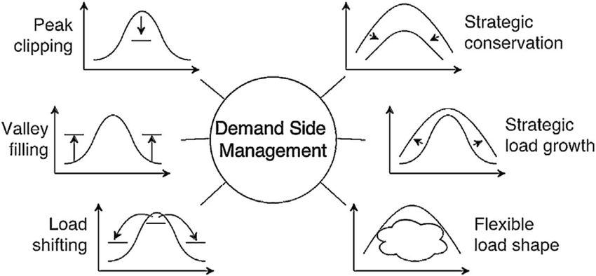 Strategies for demand side management (from Ref. [44