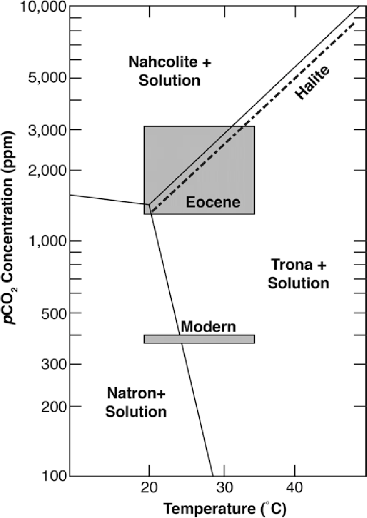 18 Phase diagram showing stability fields of sodium