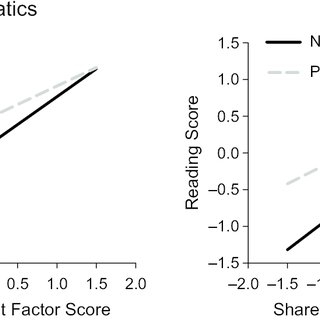 Math scores (left graph) and reading scores (right graph