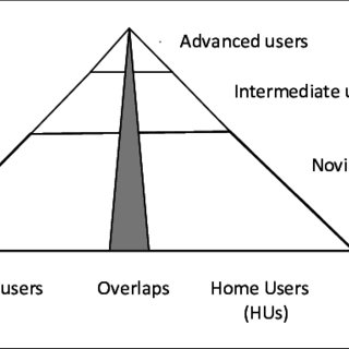 (PDF) Cyber security for home users: A new way of