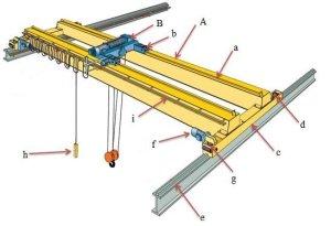 Double girder bridge crane   Download Scientific Diagram