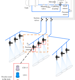 hydraulic and electrical configuration of the sdpa for testing and estimation of the fluidic resistance of [ 850 x 1206 Pixel ]