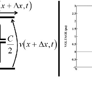 (a) Voltage peaks of numeric simulations without damping