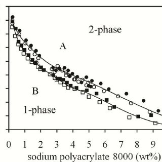 (PDF) Phase Diagrams of the Aqueous Two-Phase Systems of