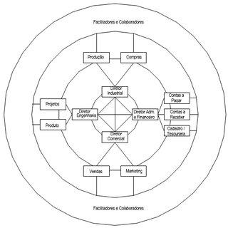 Diagrama do macro processo financeiro. Fonte: Elaborado