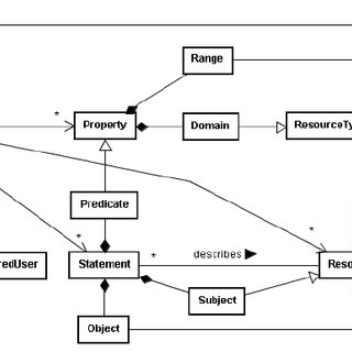 (PDF) Developing a Repository of Knowledge for Virtual