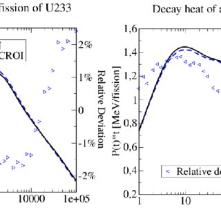 Decay heat in the MSFR, total including fission products