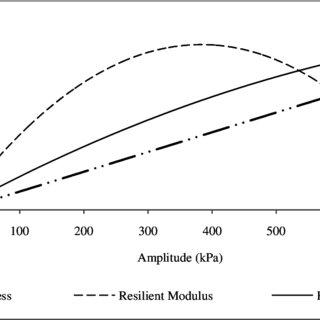 (PDF) Evaluation of Modulus of Elasticity and Modulus of