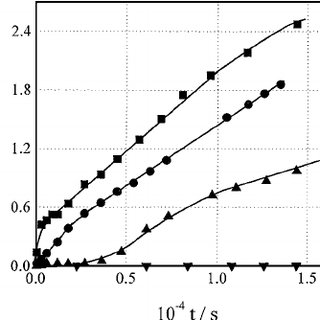 (PDF) DISSOLUTION OF NICKEL OXIDE IN AQUEOUS SOLUTIONS