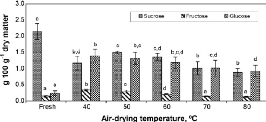 Effect of air-drying temperature on free soluble sugars of