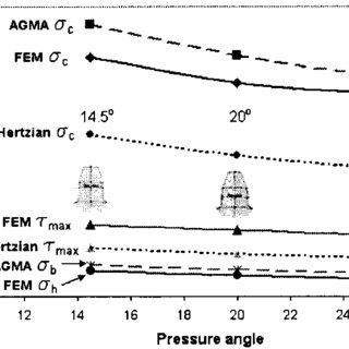 The maximum shear and subsurface shear stresses at the