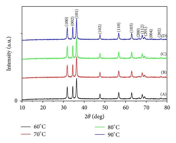 Chemical structure of (a) PVP, (b) PVA, (c) CTAB, (d) TEA