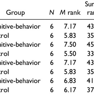 Results of the Mann-Whitney U Test to Compare the Groups