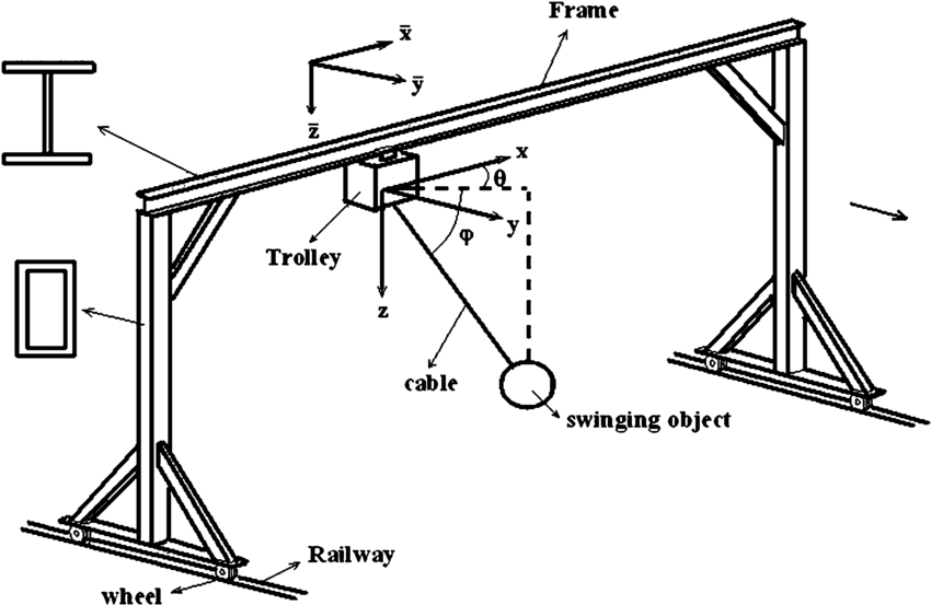 Tree-dimensional sketch of the mobile gantry crane