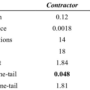 (PDF) Perception Differences between Contractors and