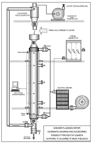 Flow diagram of a well-mixed fluidized bed dryer Air flow