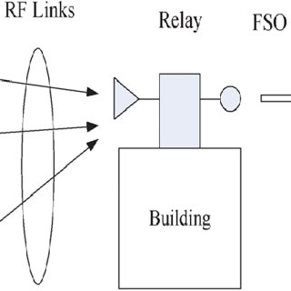 Last-mile FSO connection, the end users could use wire or