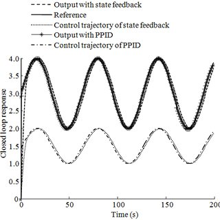 The closed loop response with proposed PID control