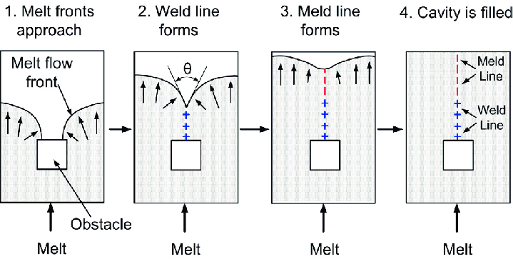 Weld and meld lines formed behind the obstacle [6