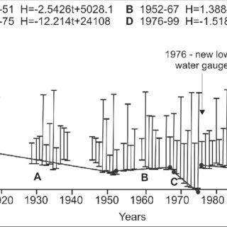 (a) Biological Assessment Profile Score (BAP) for