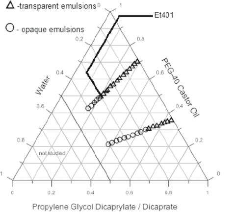 propylene phase diagram 6 pin relay wiring the pseudo ternary of water peg 40 castor oil