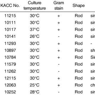 (PDF) C. elegans behavior of preference choice on